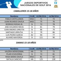 RESULTADOS-JUEGOS-NACIONALES-2016-1